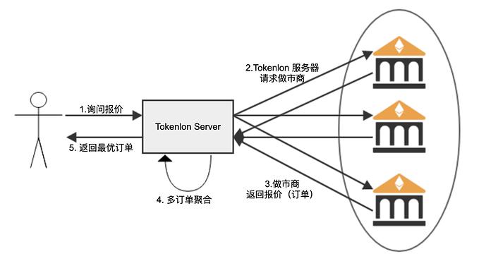 Tokenlon-1